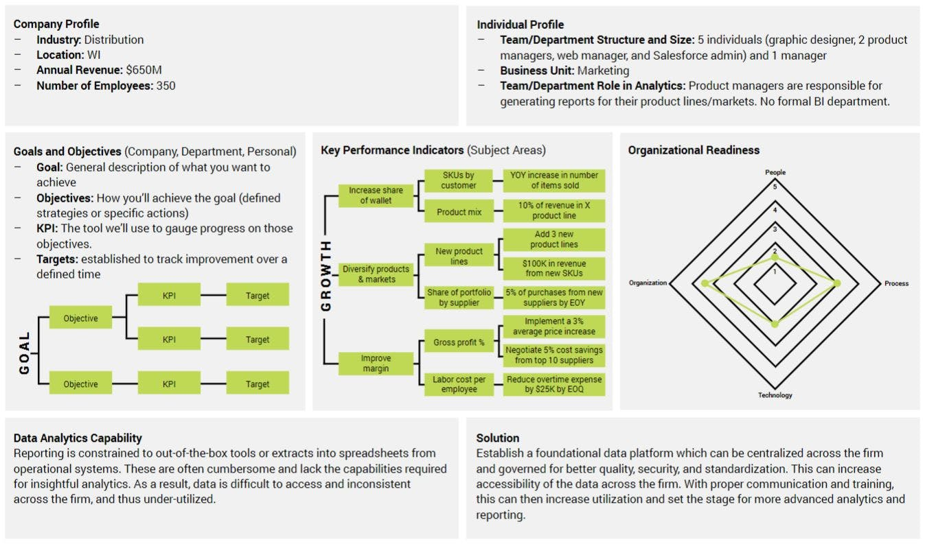 Sample data strategy canvas