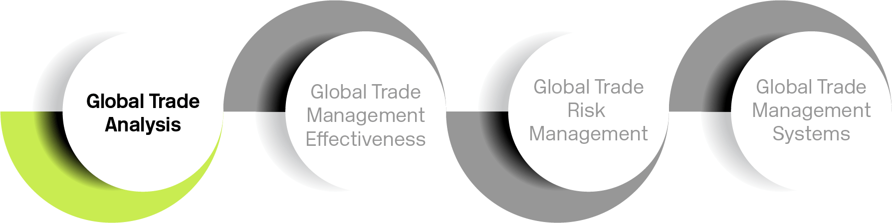 Global trade analysis graphic