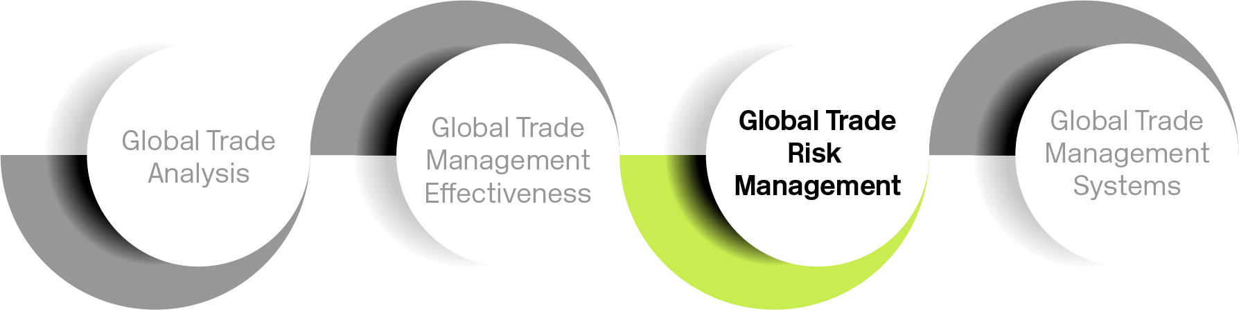 Graphic of Global trade risk management