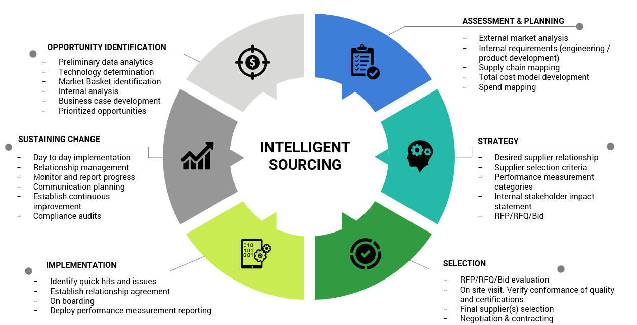 Intelligent sourcing phases and capabilities