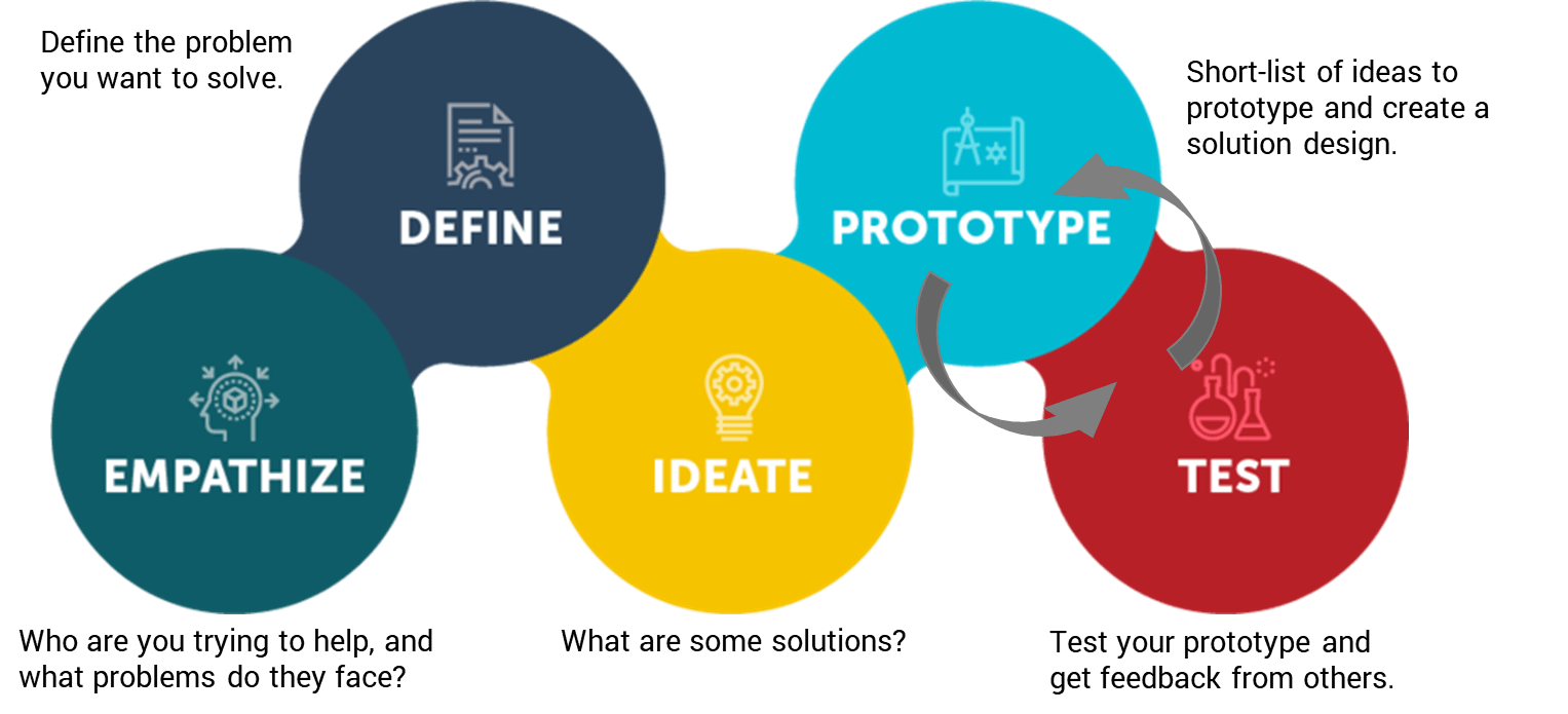 Ideation and design thinking framework graphic