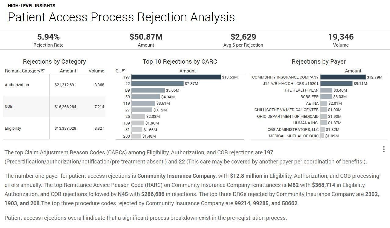 Patient access process rejection analysis