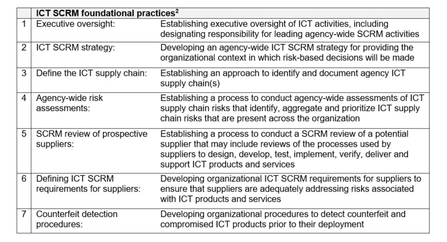 ICT SCRM foundational practices