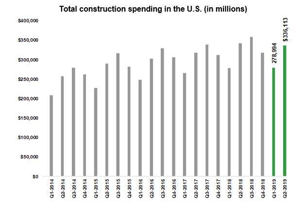 Total construction spending in the U.S. (in millions)