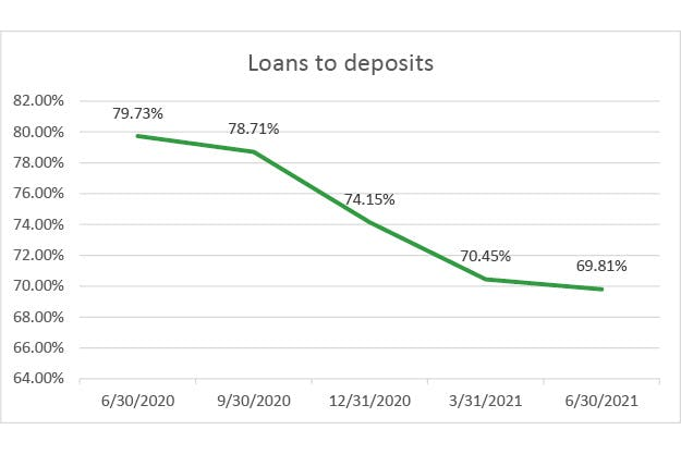 Loans-to-deposits-q2-2021