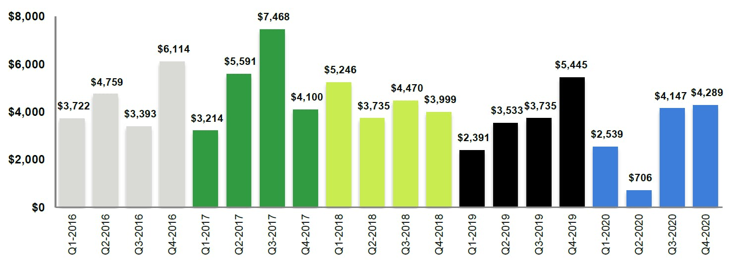Texas M&A - Aggregate value of announced transactions