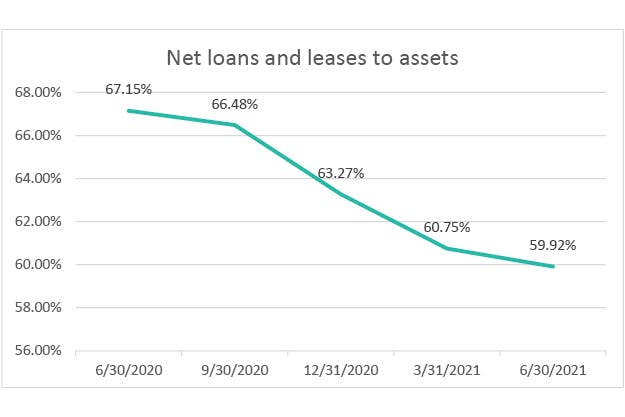 net-loans-and-leases-to-assets-q2-2021