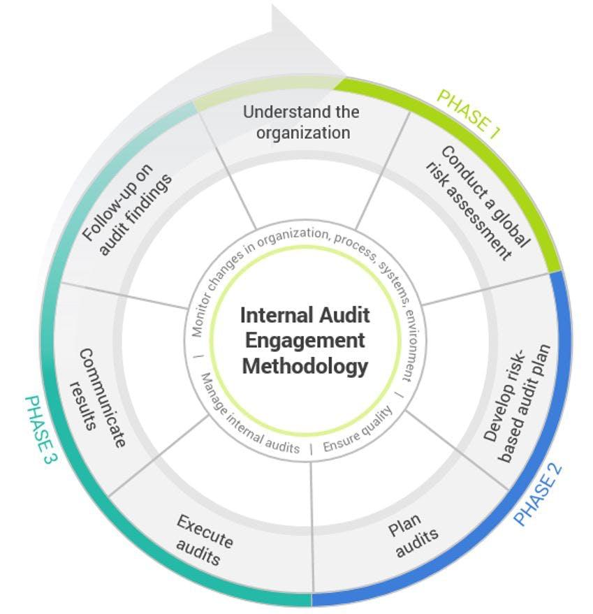 Internal Audit Engagement Methodology