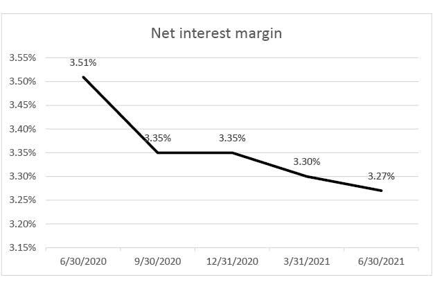 net-interest-margin-q2-2021