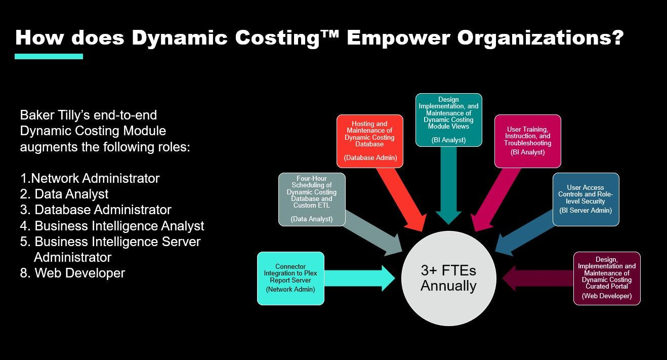 dynamic costing module augments graphic