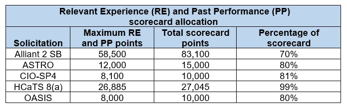 RE and PP scorecard allocation