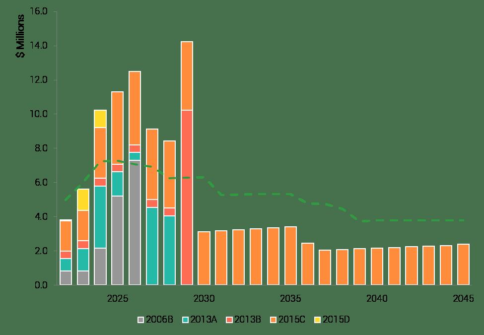 Crackerneck Creek projected revenue before debt refunding