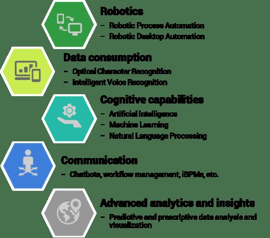 Key intelligent automation capabilities