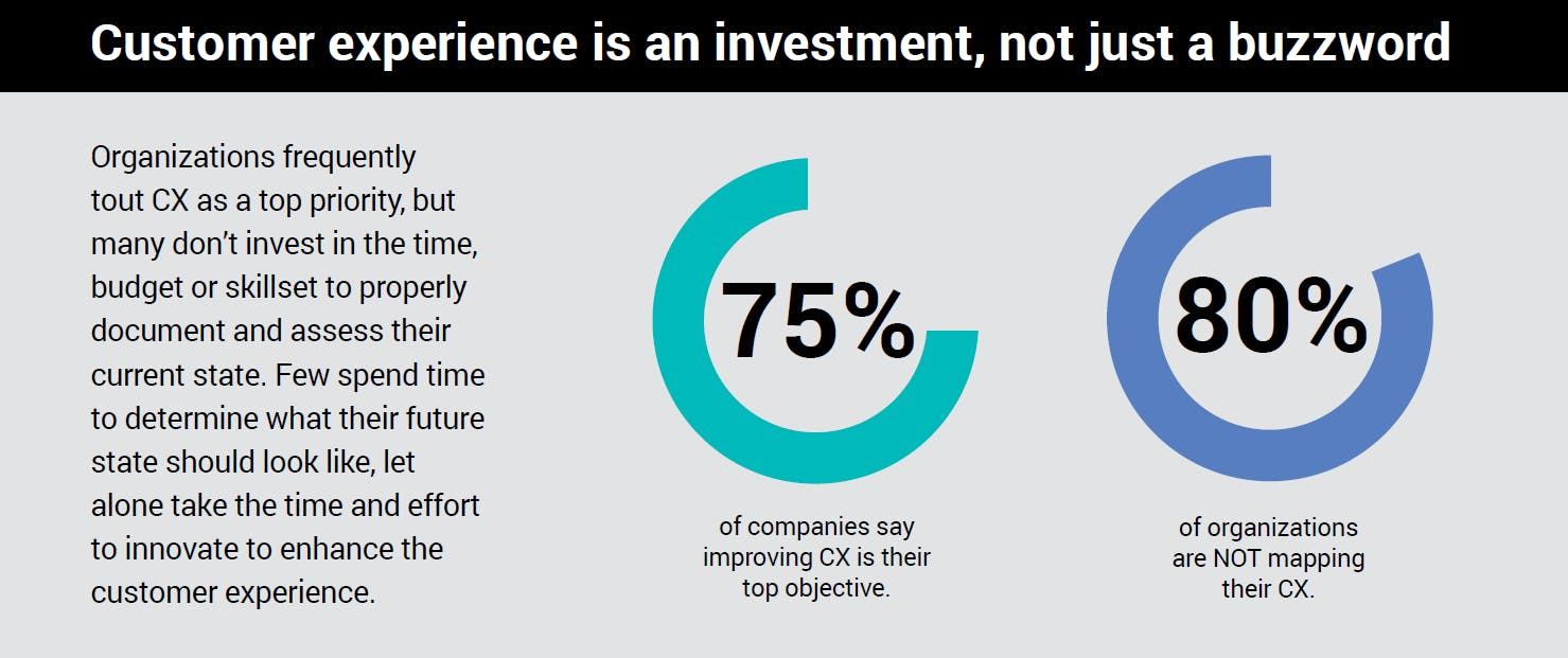 Customer experience innovation process investment and benefits