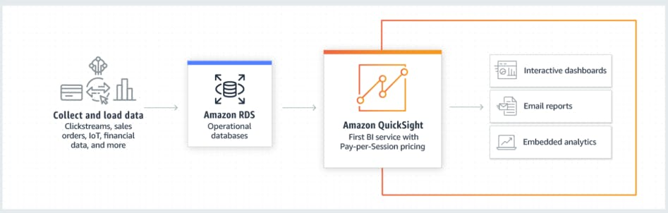 Connecting other databases to QuickSight
