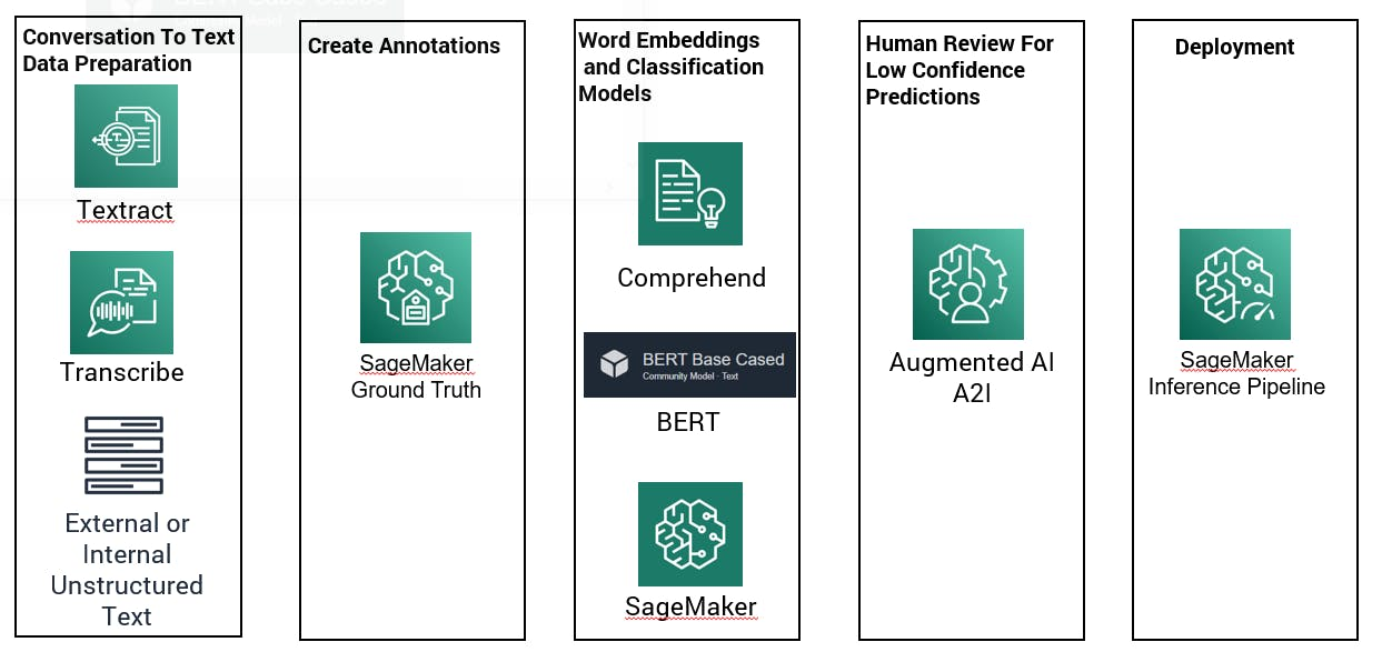 intelligent automation graph