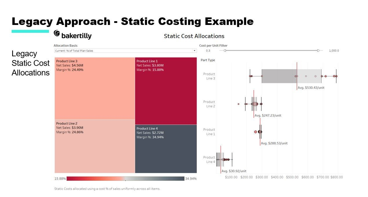 static costing example