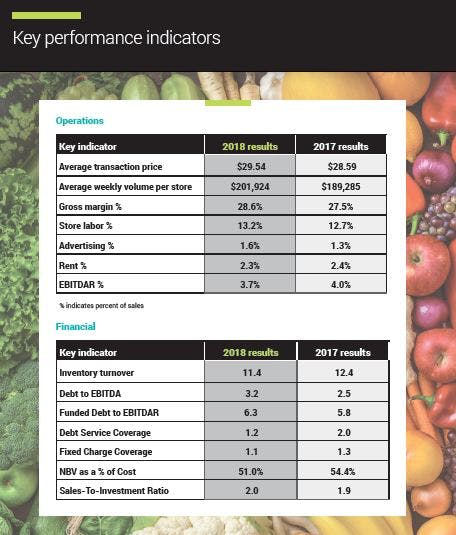 grocery KPI report