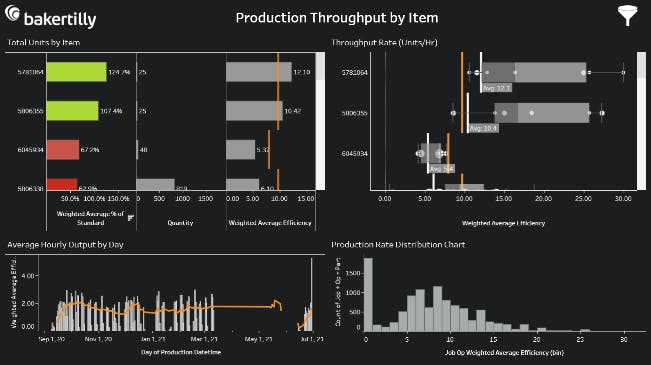 visualizing dynamic costing production throughput by item