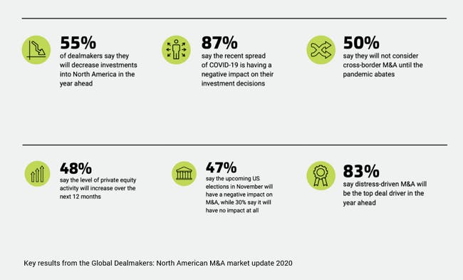 North American M&A key findings