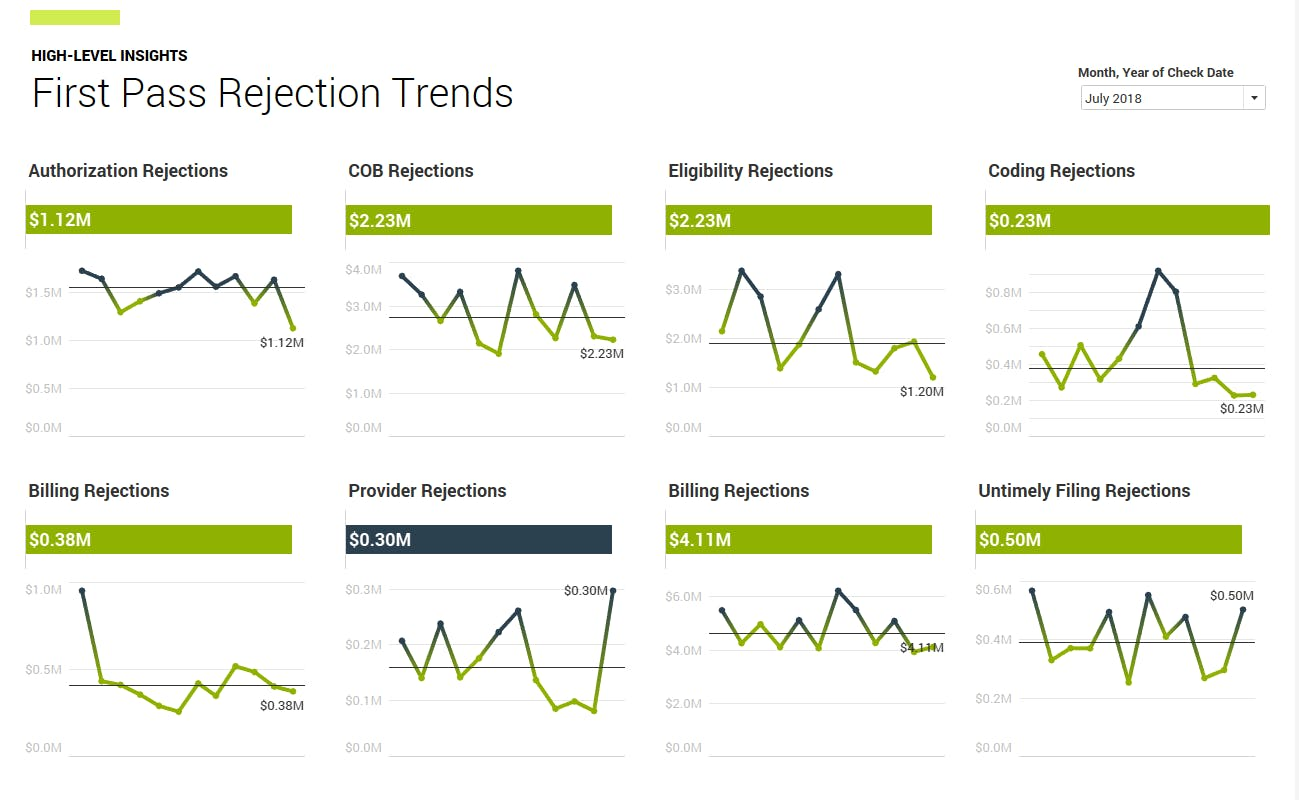First pass rejection trends