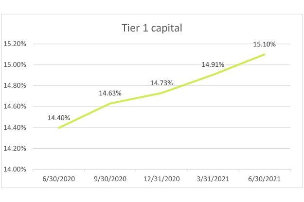 tier-1-capital-q2-2021