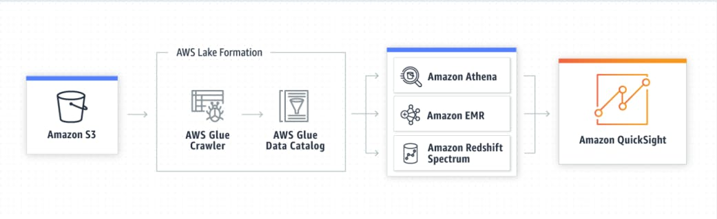 Connecting other data lakes to QuickSight