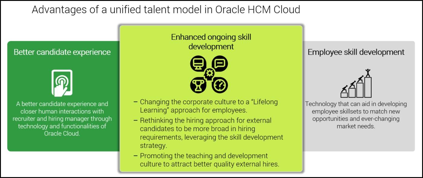unified talent model Oracle HCM Cloud