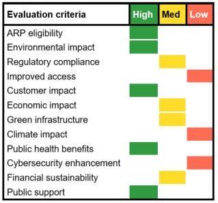 Utility infrastructure spending prioritization heat map