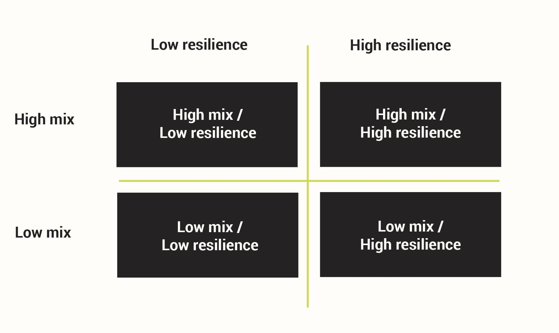 Resilience mix chart