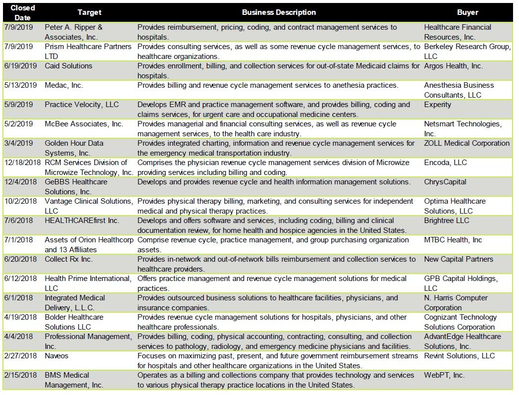 Recent revenue cycle management outsourcing transactions
