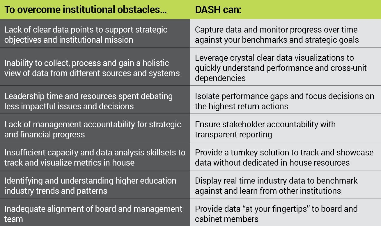 DASH overcomes institutional obstacles