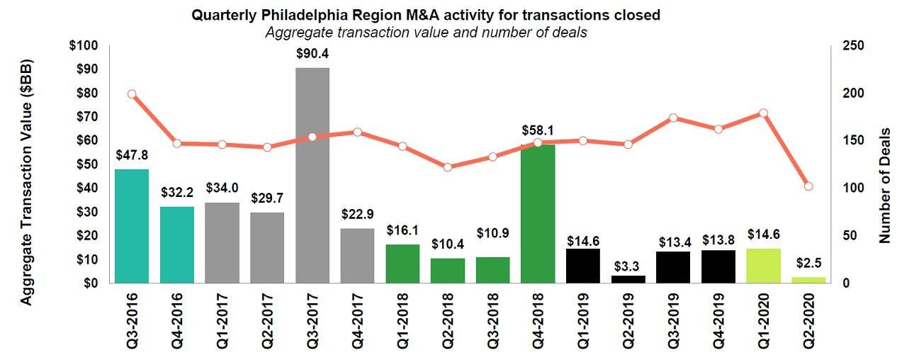 M&A Q2 2020 Philadelphia quarterly activity