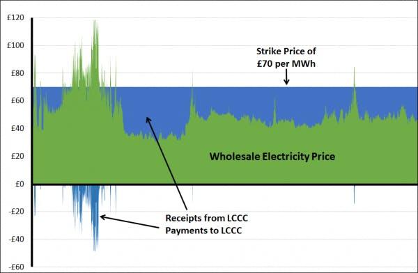Wholesale electricity price