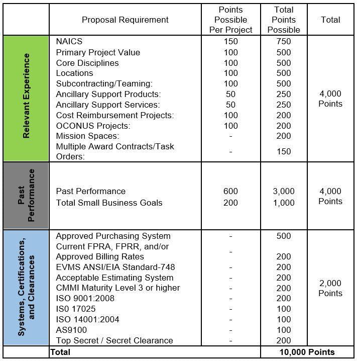Summary of the OASIS scorecard