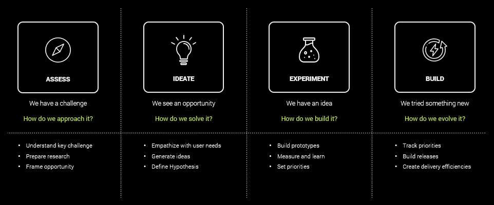 Four key areas of digital innovation