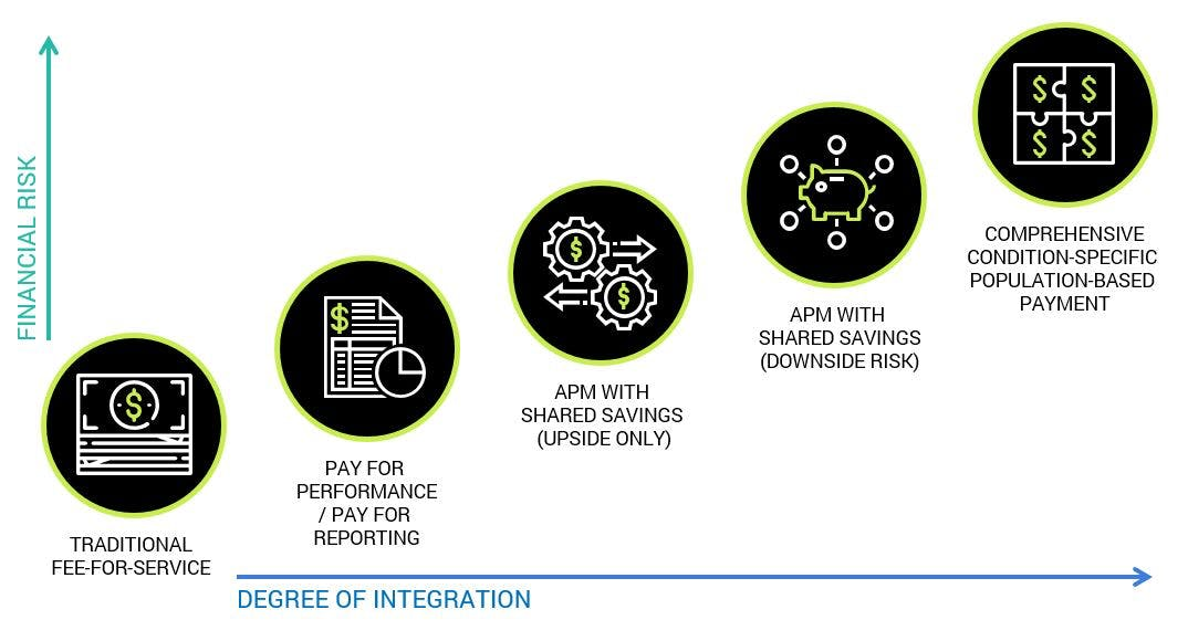 payment model continuum