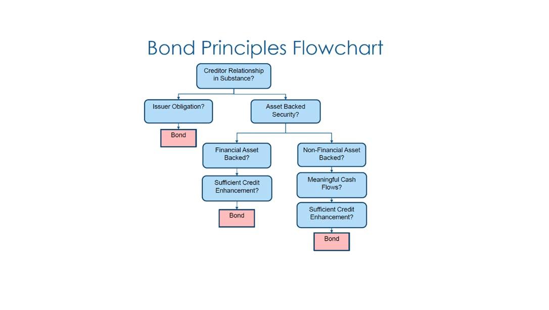 bond principles flowchart