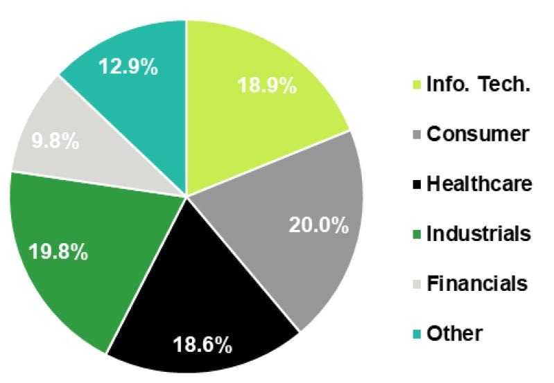 M&A activity by industry