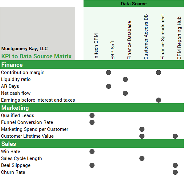 Example KPI to Data Source Matrix