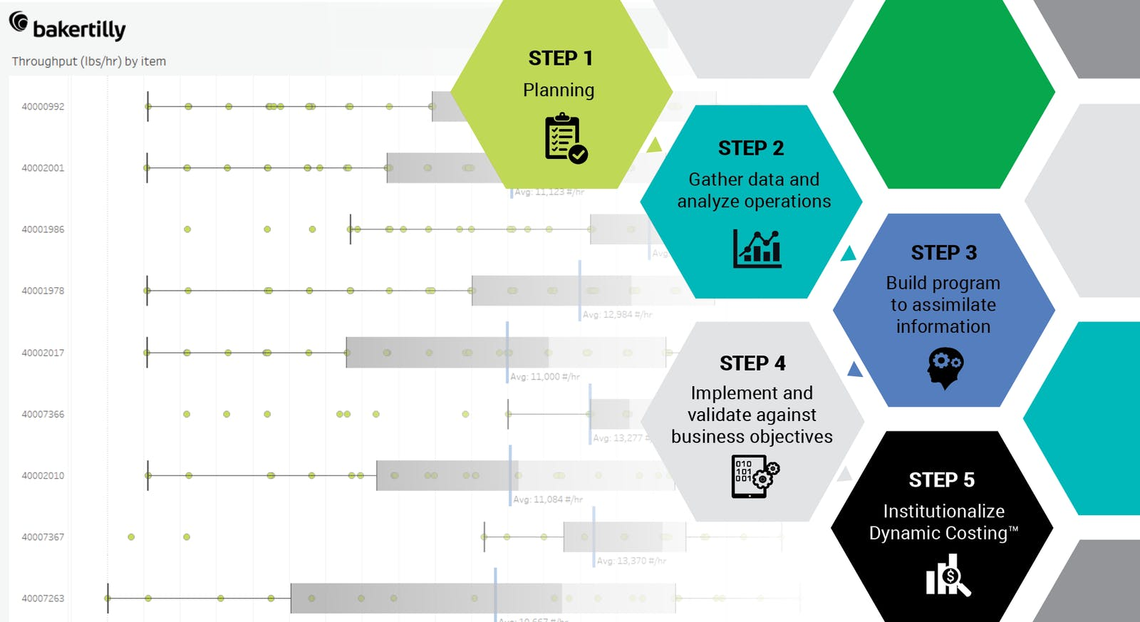 The 5 step Dynamic Costing™ road map to execution within the Industry 4.0 environment