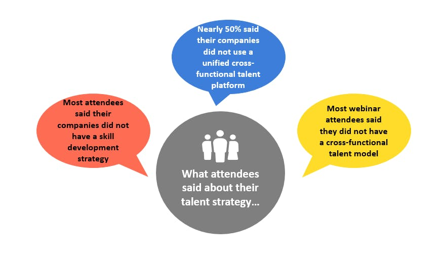 polling results rethinking your talent webinar