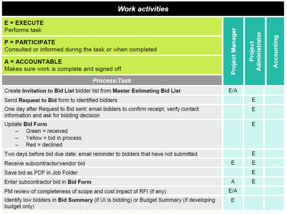 Work activities table for succession planning