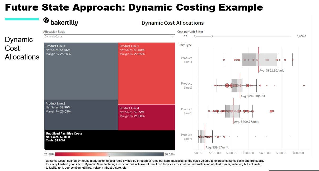 future state approach dynamic costing