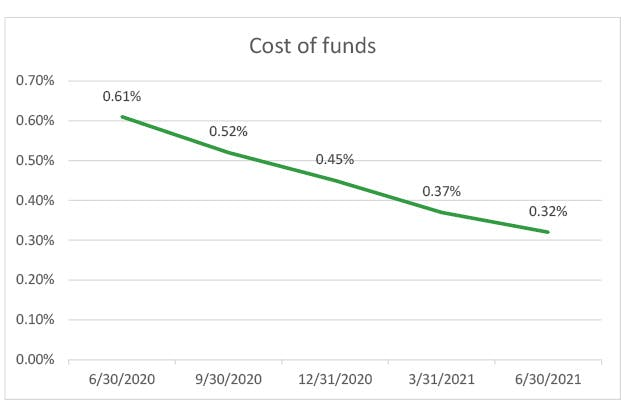 cost-of-funds-q2-2021