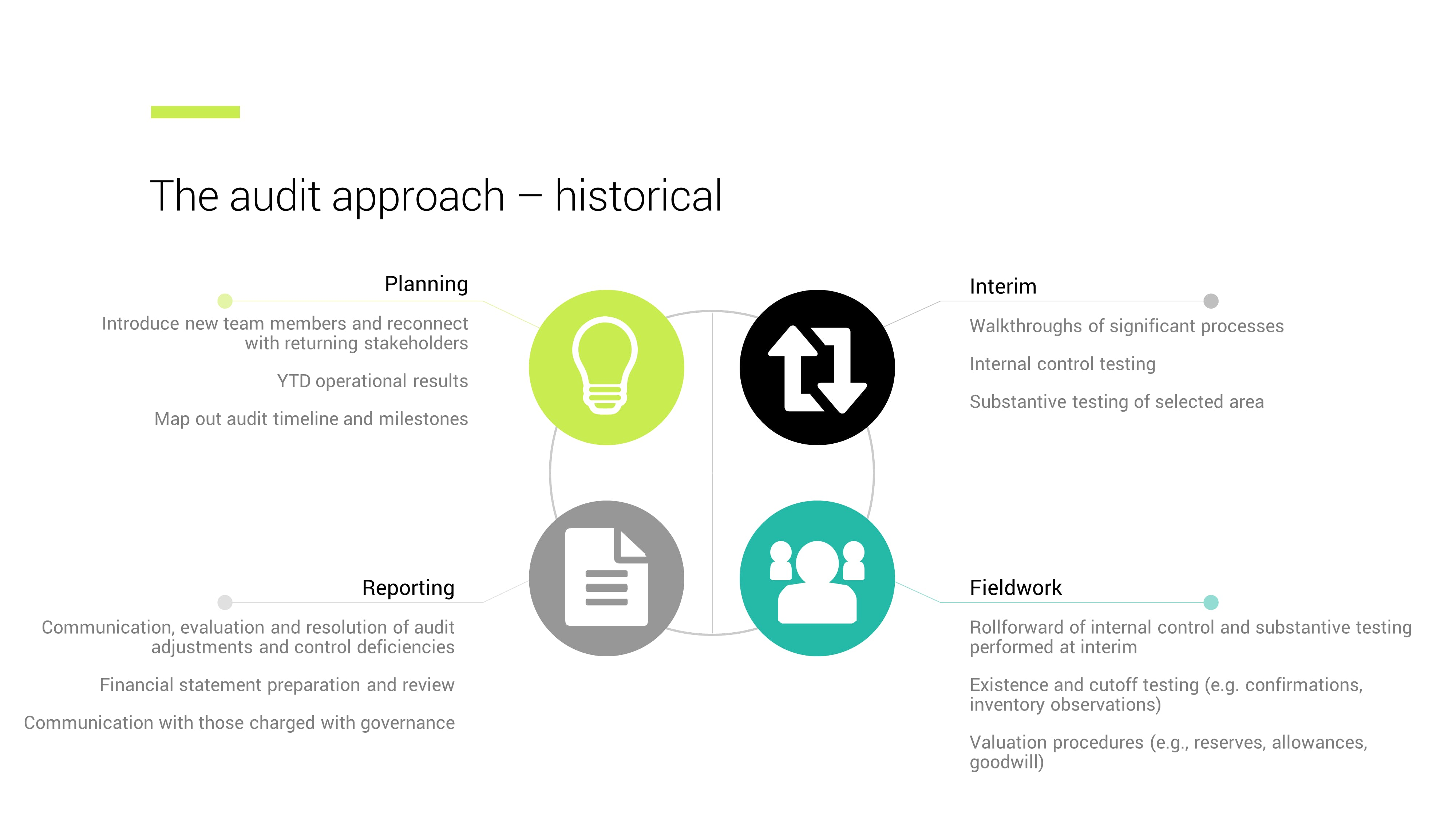 historical audit approach