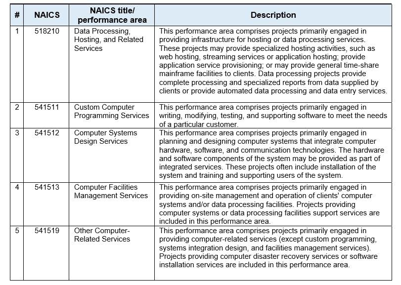NAICS and performance areas