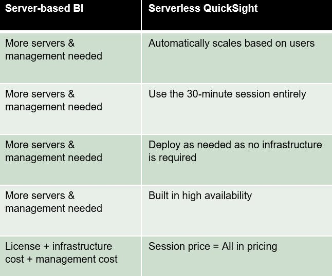 Server based BI and Serverless QuickSight