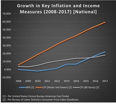 Growth in key inflation and income measures