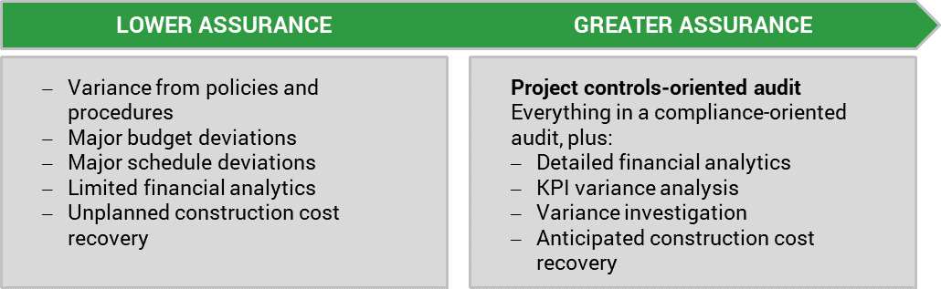 Continuum scale of using construction audit techniques